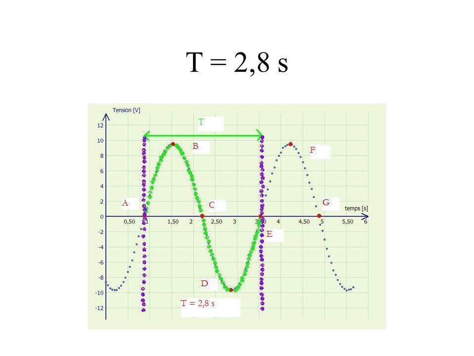 T = 2,8 s