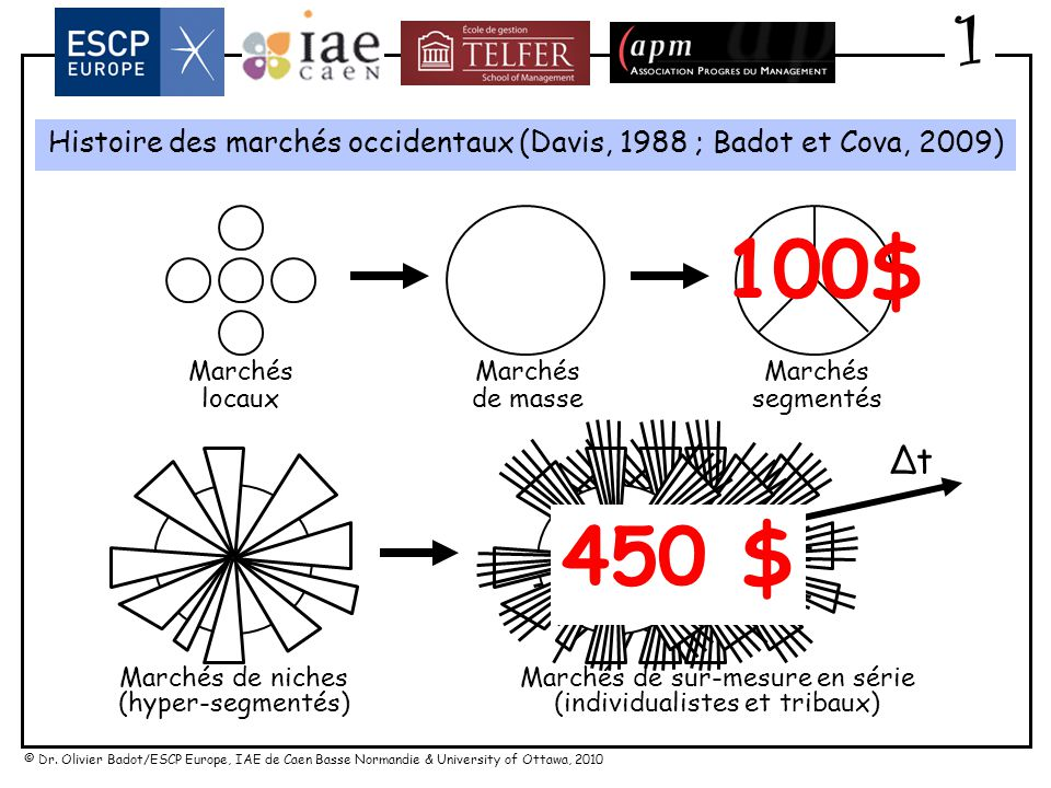 1 Histoire des marchés occidentaux (Davis, 1988 ; Badot et Cova, 2009) Marchés. de masse. Marchés.