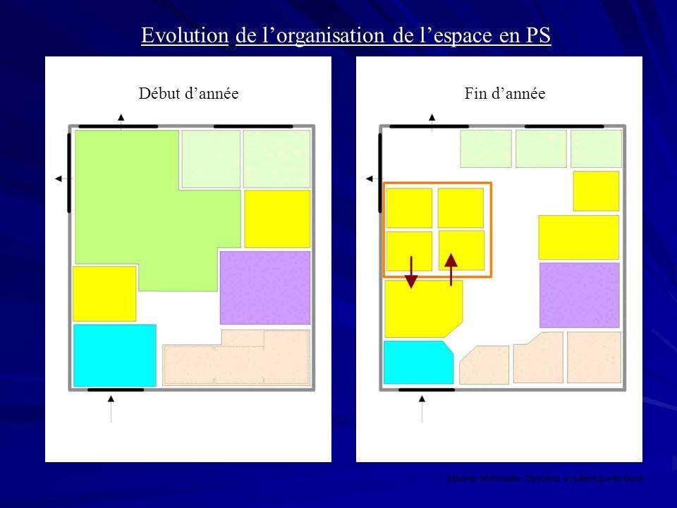 Evolution de l'organisation de l'espace en PS