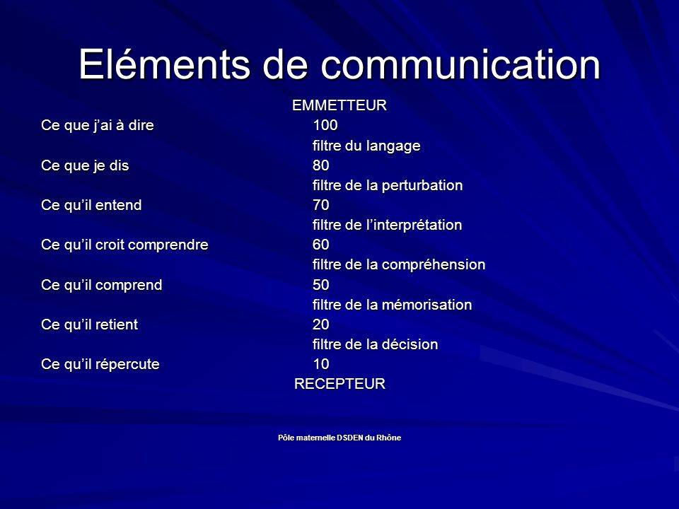 Eléments de communication
