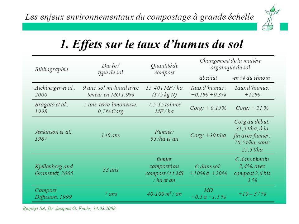 1. Effets sur le taux d'humus du sol