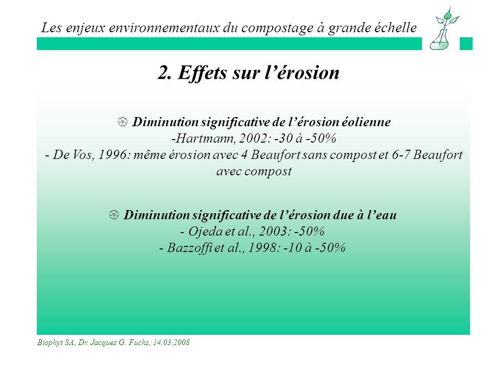 2. Effets sur l'érosion Diminution significative de l'érosion éolienne