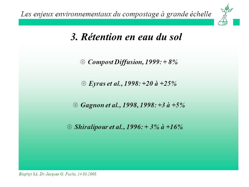 Shiralipour et al., 1996: + 3% à +16%