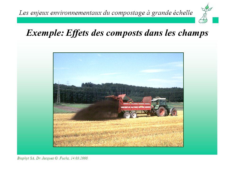 Exemple: Effets des composts dans les champs