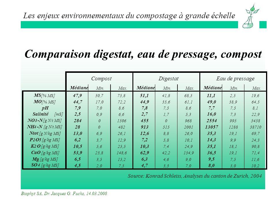 Comparaison digestat, eau de pressage, compost
