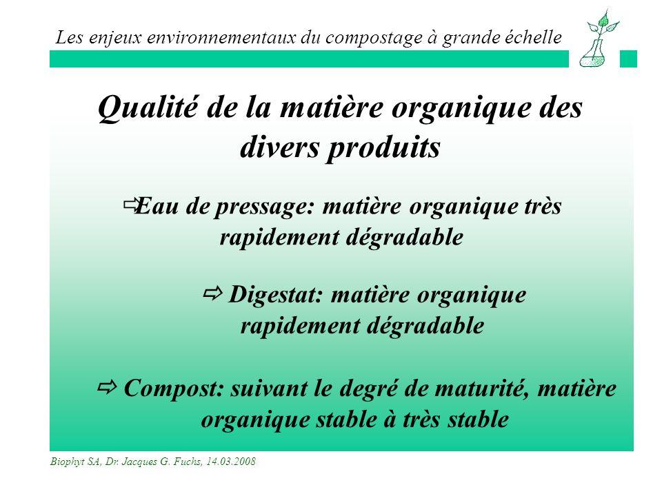 Qualité de la matière organique des divers produits