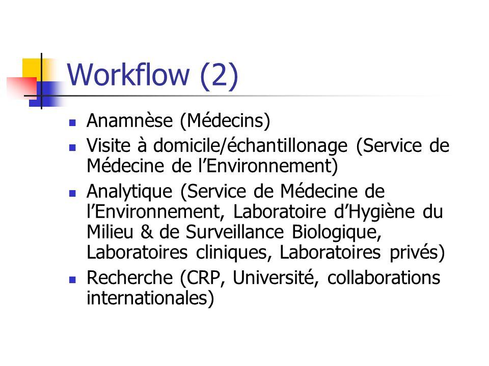 Workflow (2) Anamnèse (Médecins)