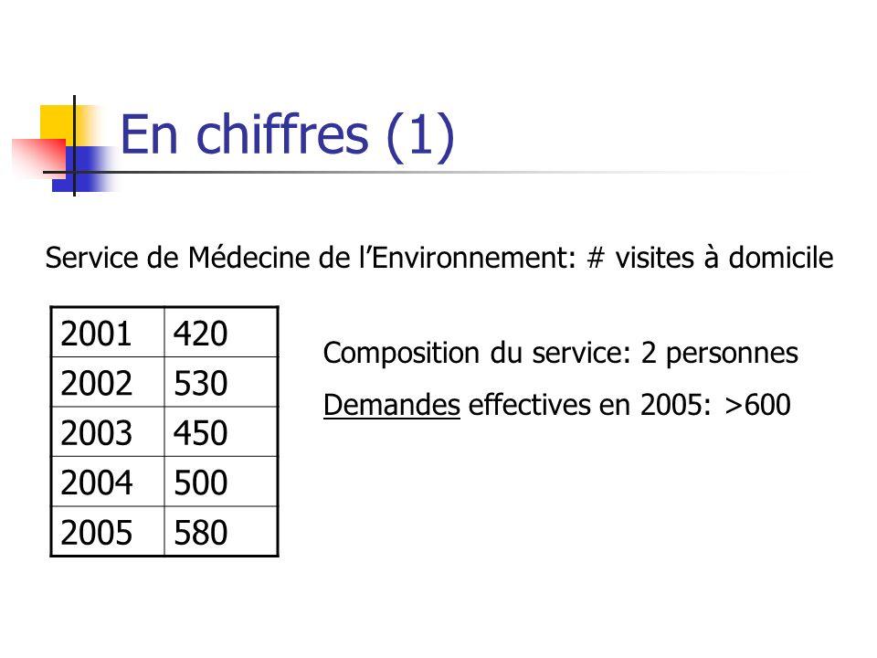 En chiffres (1) Service de Médecine de l'Environnement: # visites à domicile. 2001. 420. 2002. 530.