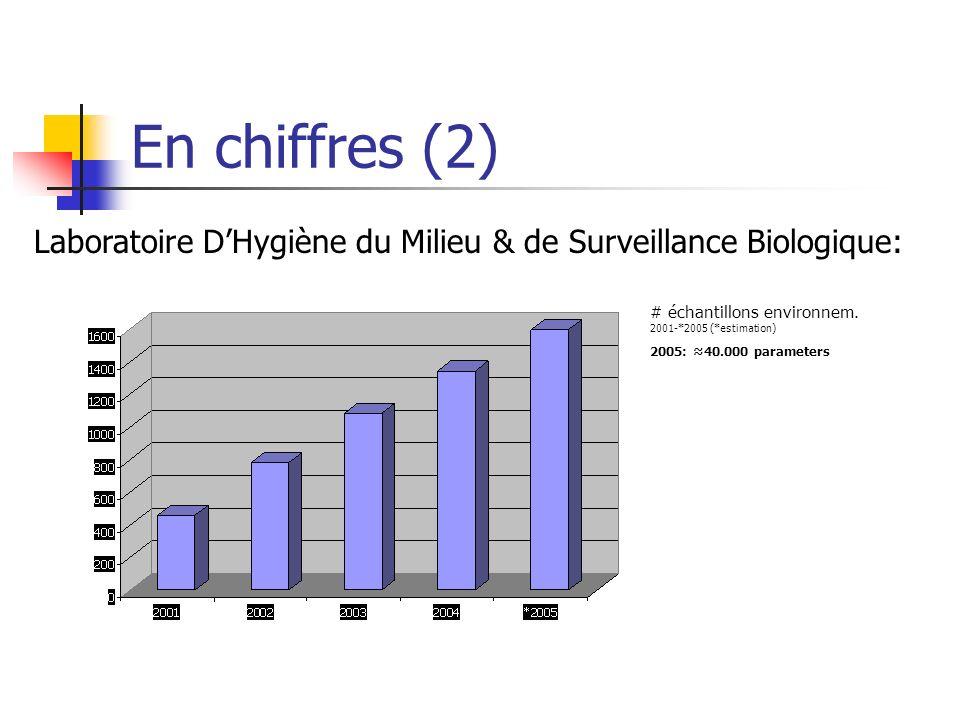 En chiffres (2) Laboratoire D'Hygiène du Milieu & de Surveillance Biologique: # échantillons environnem. 2001-*2005 (*estimation)