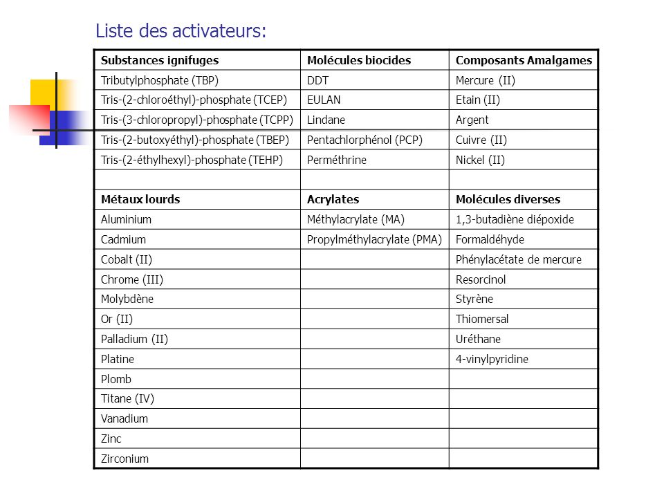 Liste des activateurs: