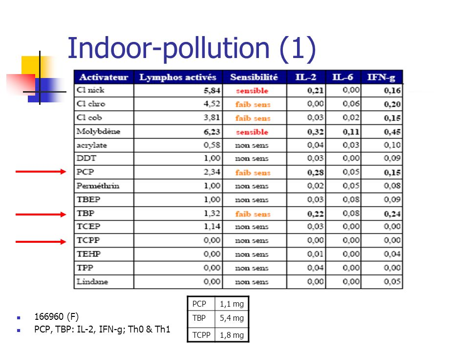 Indoor-pollution (1) 166960 (F) PCP, TBP: IL-2, IFN-g; Th0 & Th1 PCP