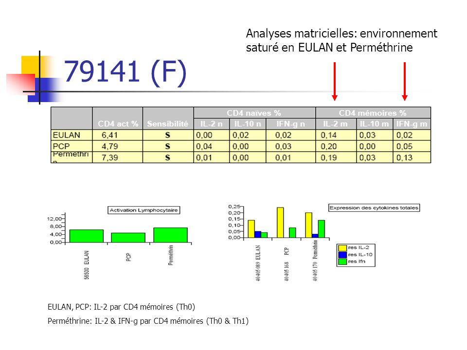 Analyses matricielles: environnement saturé en EULAN et Perméthrine