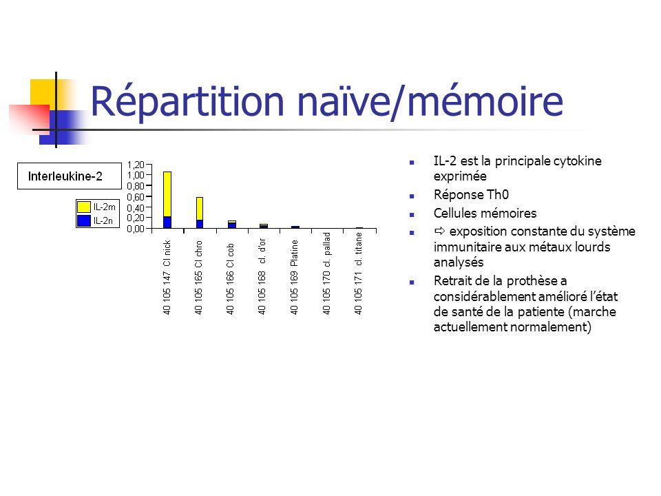 Répartition naïve/mémoire