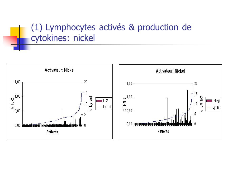 (1) Lymphocytes activés & production de cytokines: nickel