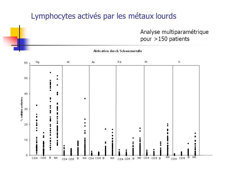 Lymphocytes activés par les métaux lourds