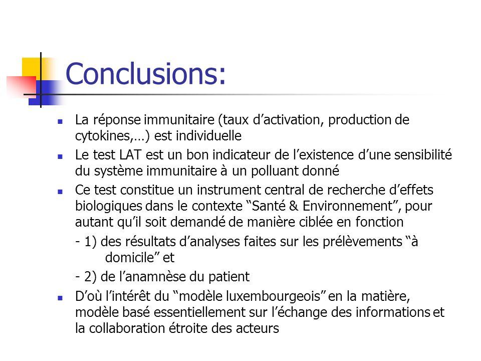 Conclusions: La réponse immunitaire (taux d'activation, production de cytokines,…) est individuelle.