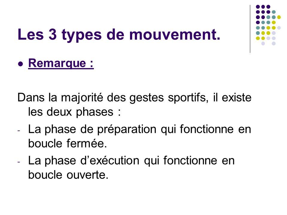 Les 3 types de mouvement. Remarque :