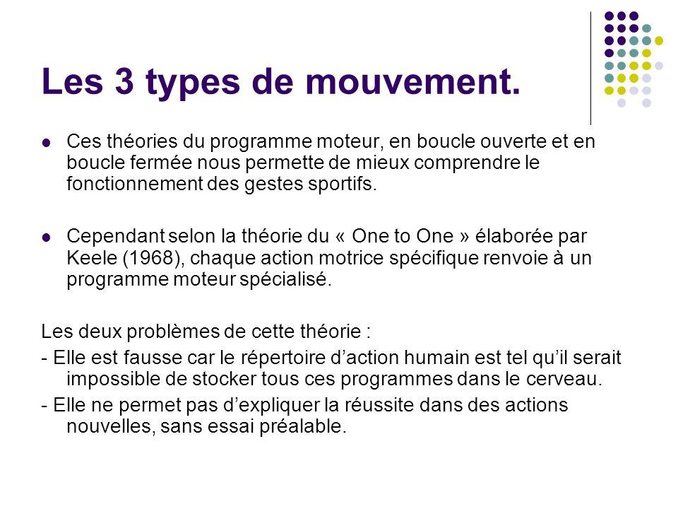 Les 3 types de mouvement.