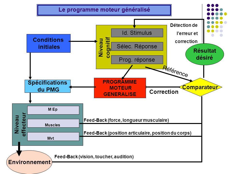 Le programme moteur généralisé