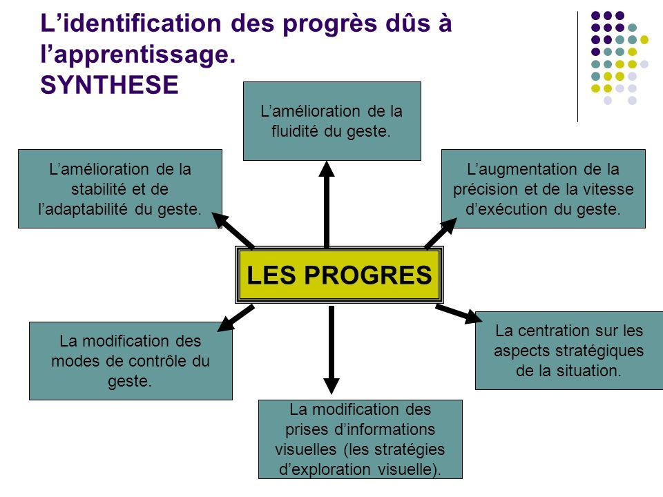 L'identification des progrès dûs à l'apprentissage. SYNTHESE