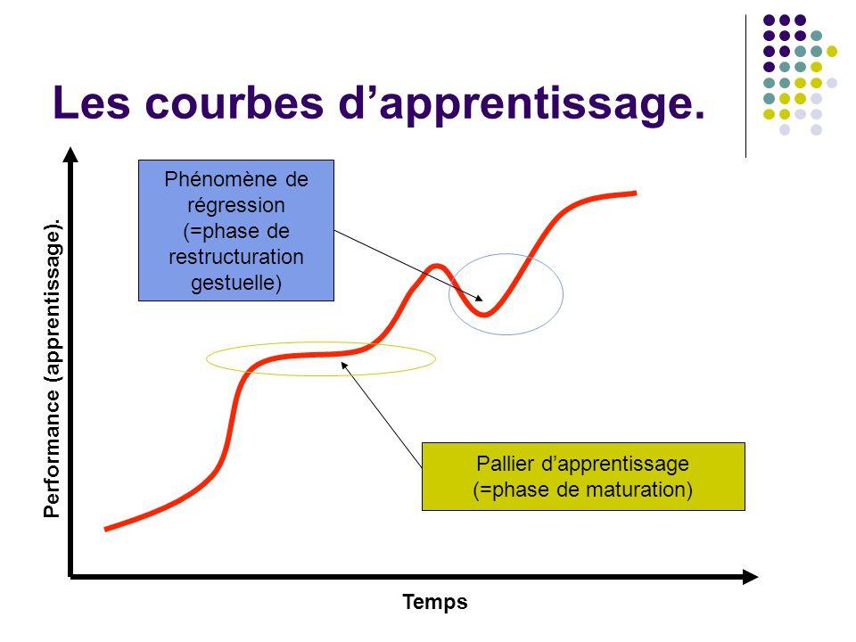 Les courbes d'apprentissage.