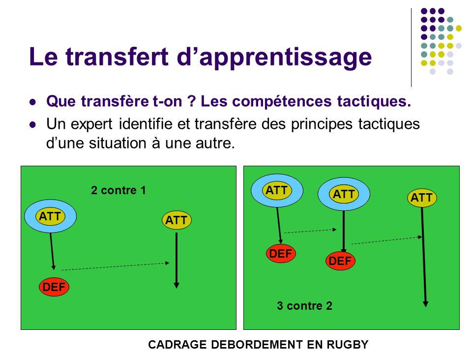 Le transfert d'apprentissage