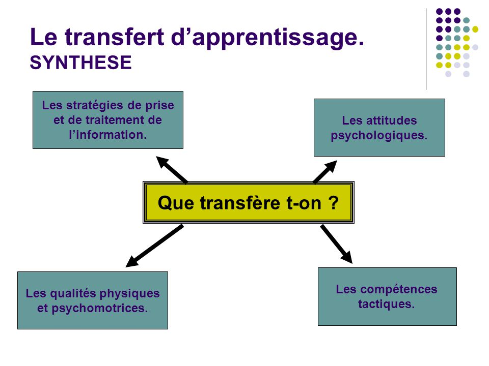 Le transfert d'apprentissage. SYNTHESE