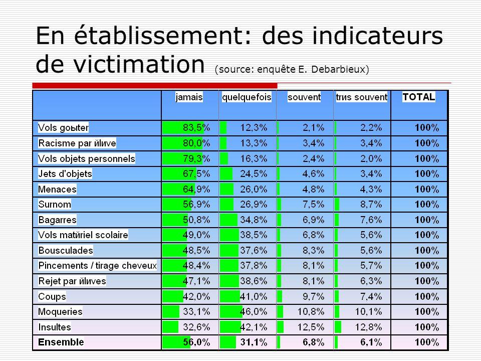 En établissement: des indicateurs de victimation (source: enquête E