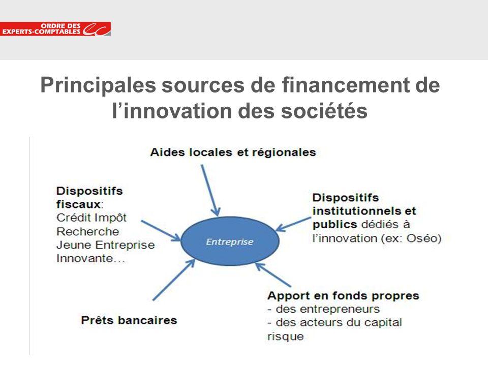 Principales sources de financement de l'innovation des sociétés