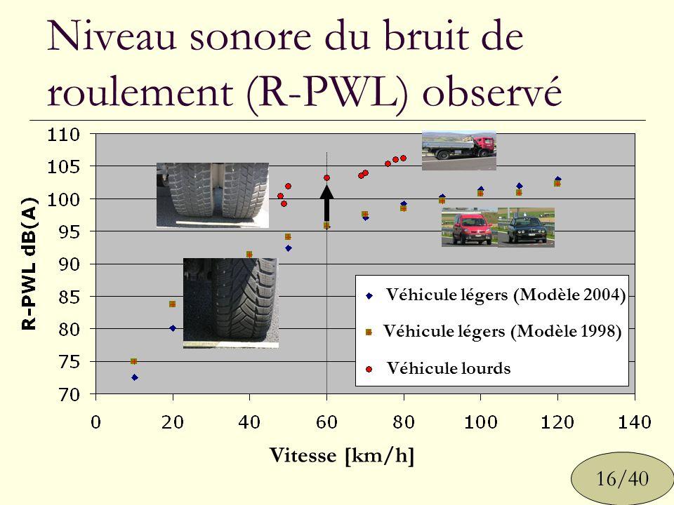 Niveau sonore du bruit de roulement (R-PWL) observé