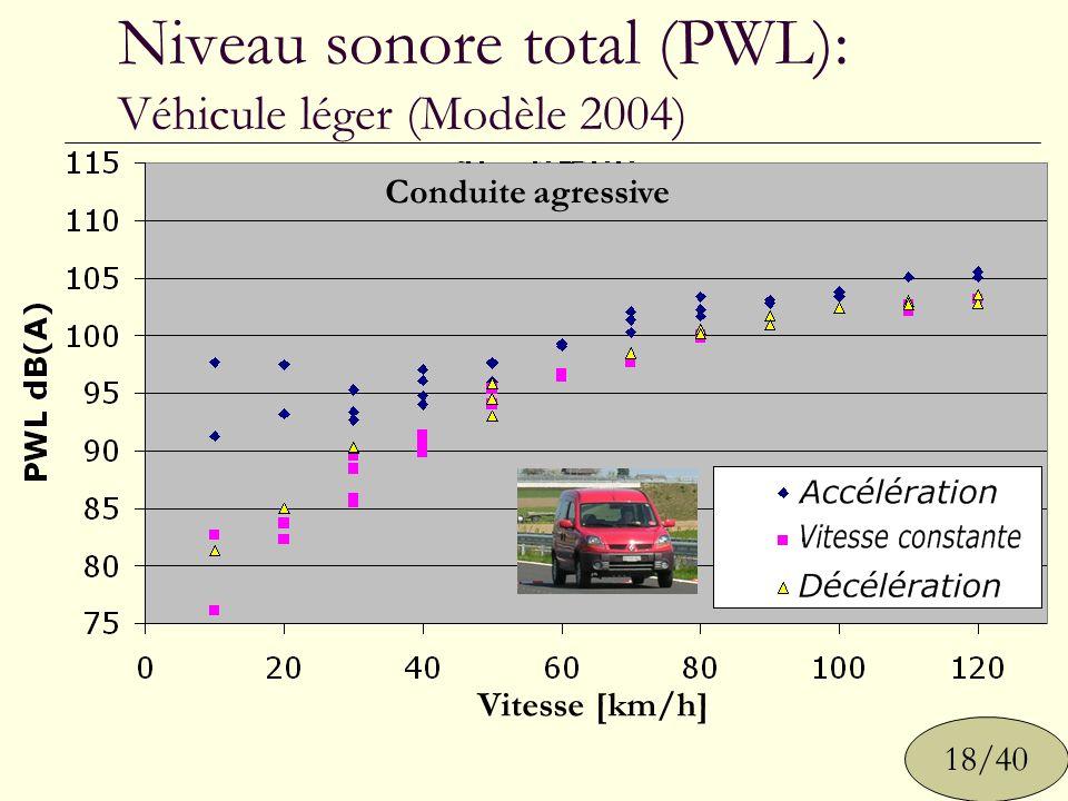 Niveau sonore total (PWL): Véhicule léger (Modèle 2004)