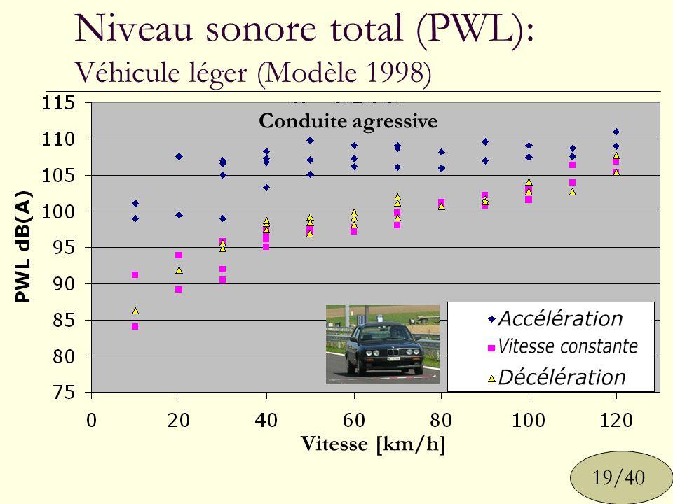 Niveau sonore total (PWL): Véhicule léger (Modèle 1998)