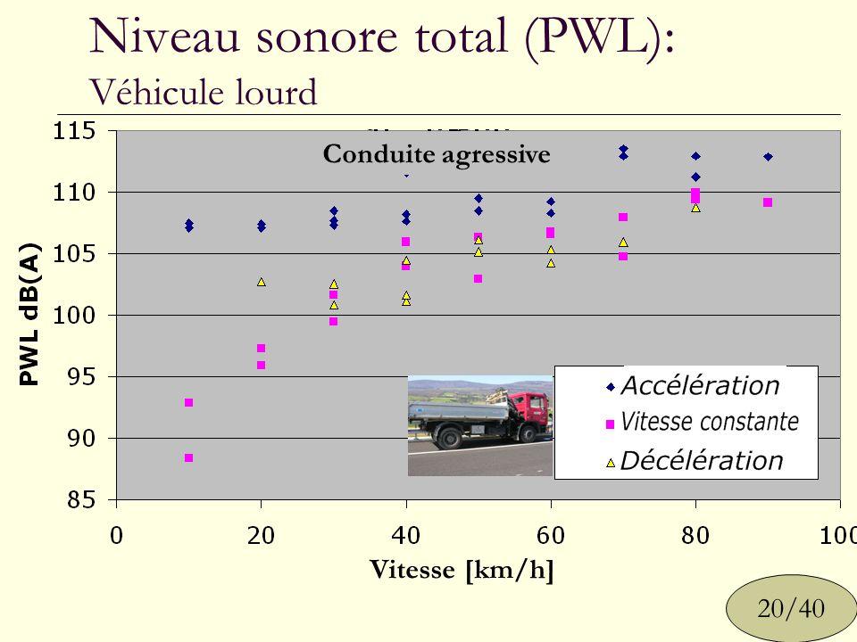 Niveau sonore total (PWL): Véhicule lourd