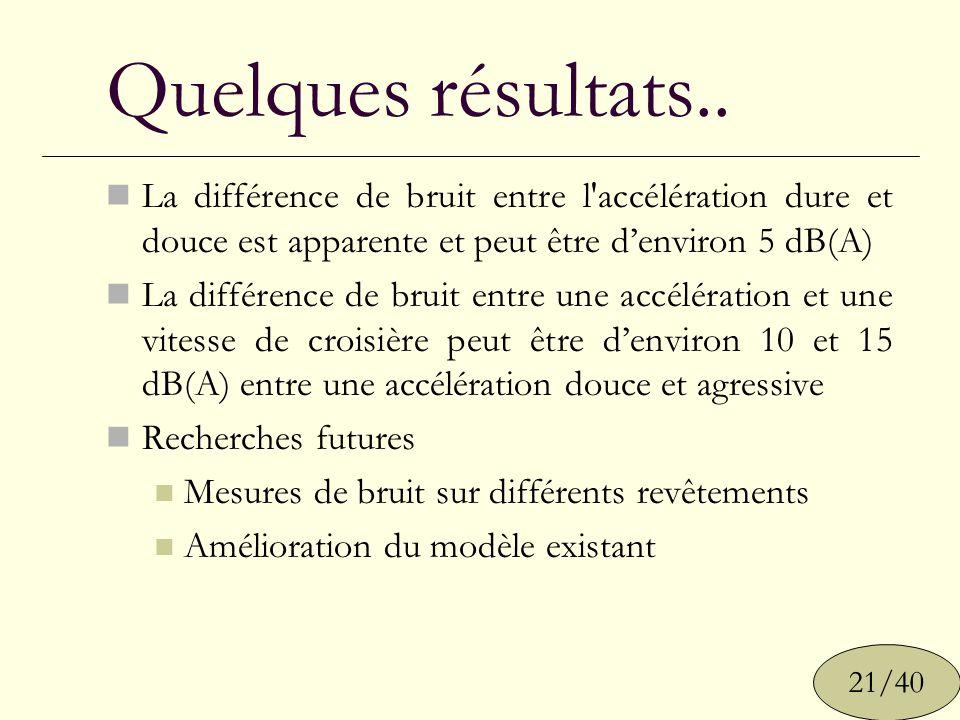 Quelques résultats.. La différence de bruit entre l accélération dure et douce est apparente et peut être d'environ 5 dB(A)