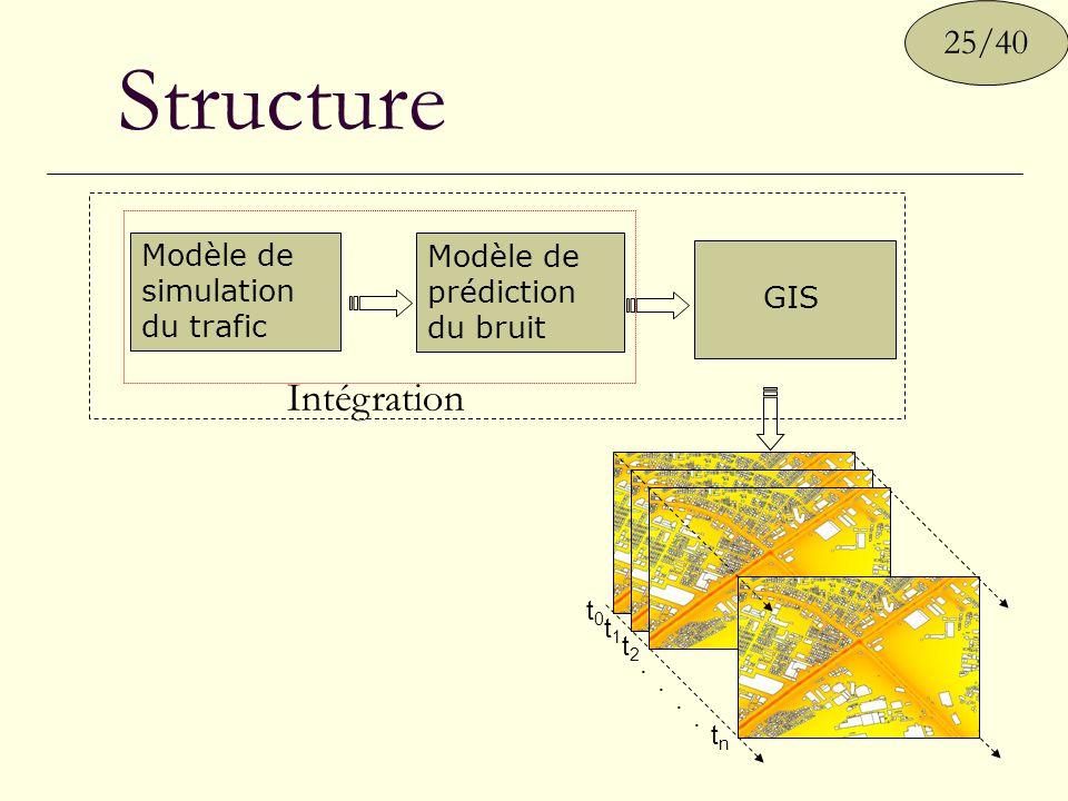 Structure Intégration 25/40 Modèle de simulation du trafic