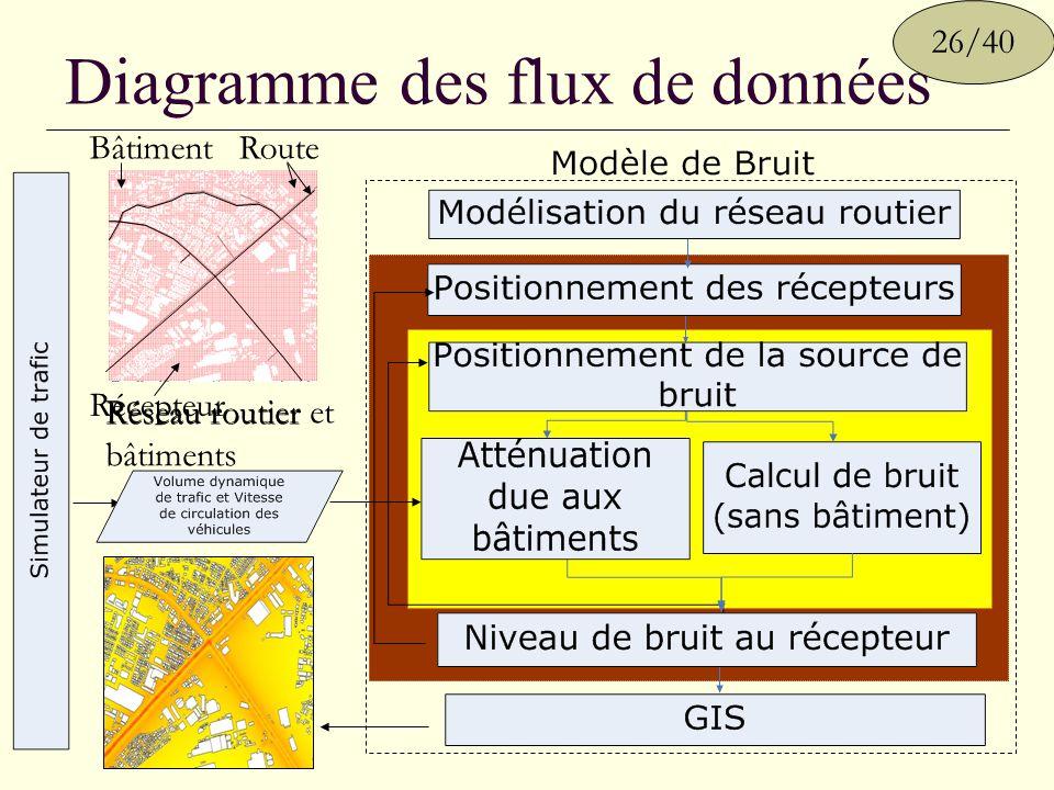 Diagramme des flux de données