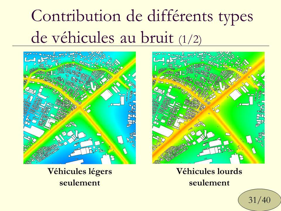 Contribution de différents types de véhicules au bruit (1/2)