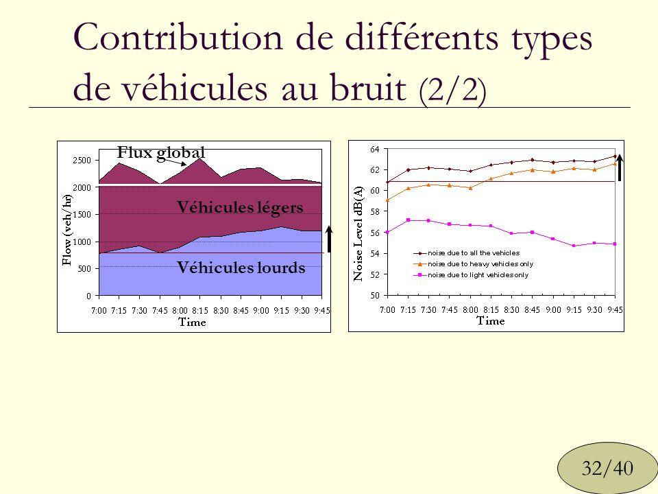Contribution de différents types de véhicules au bruit (2/2)