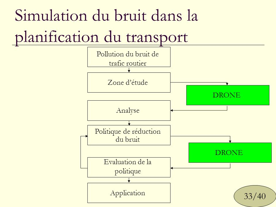 Simulation du bruit dans la planification du transport