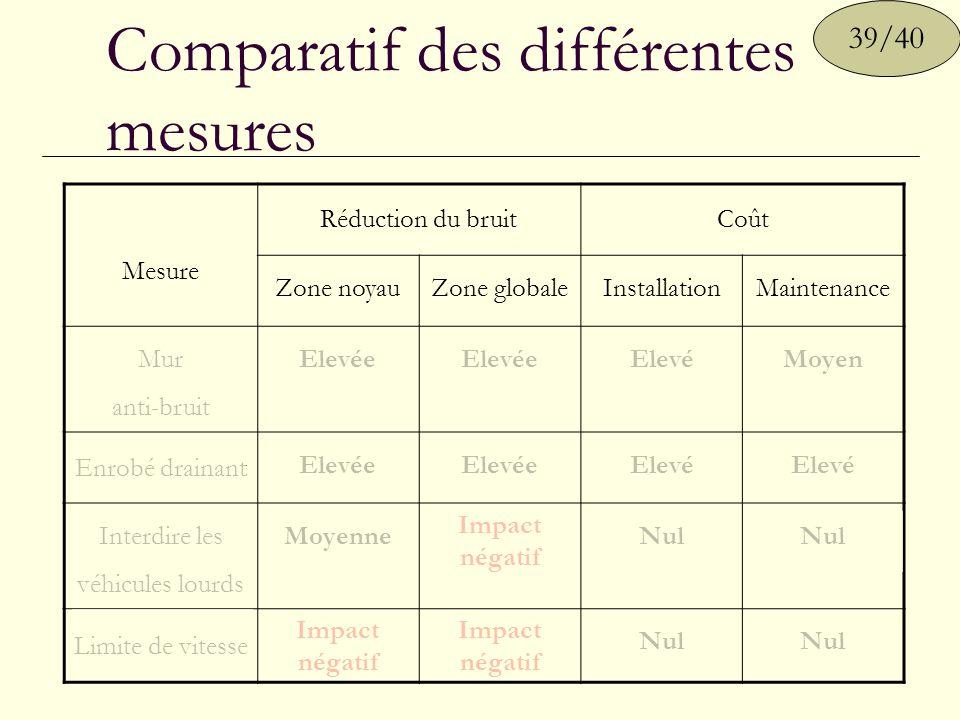 Comparatif des différentes mesures