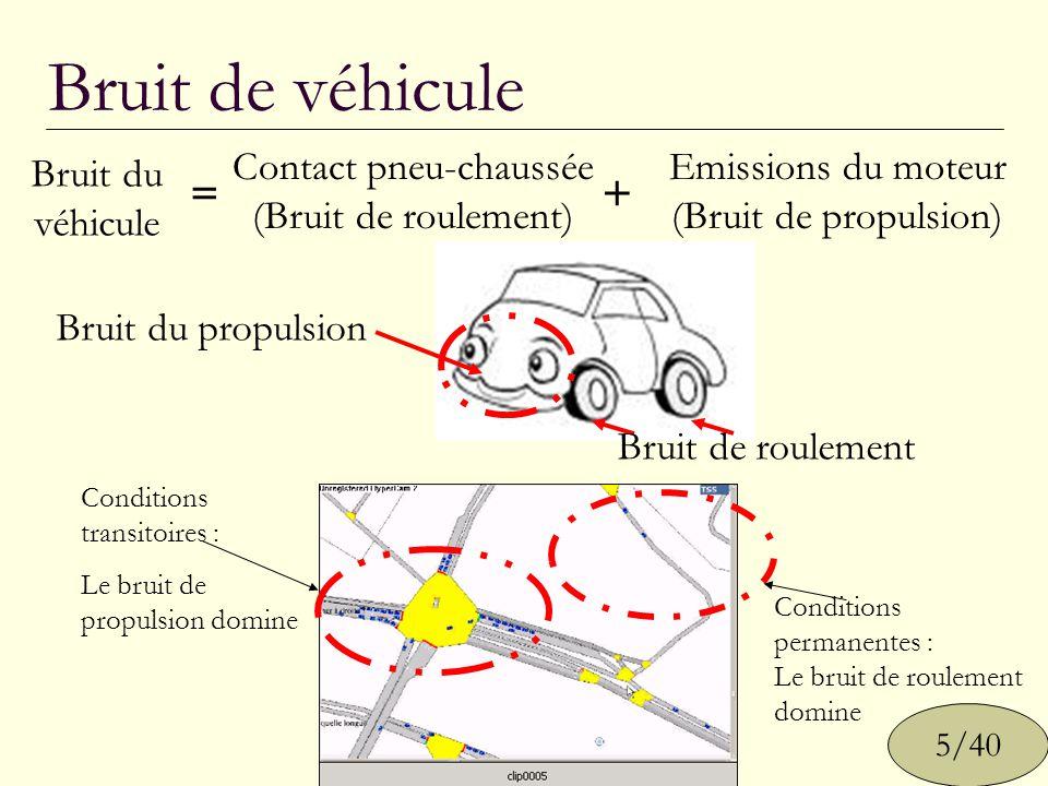 Contact pneu-chaussée
