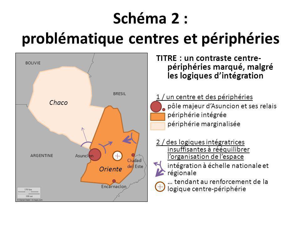 Schéma 2 : problématique centres et périphéries