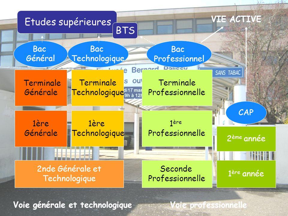 BTS VIE ACTIVE Bac Général Bac Technologique Bac Professionnel