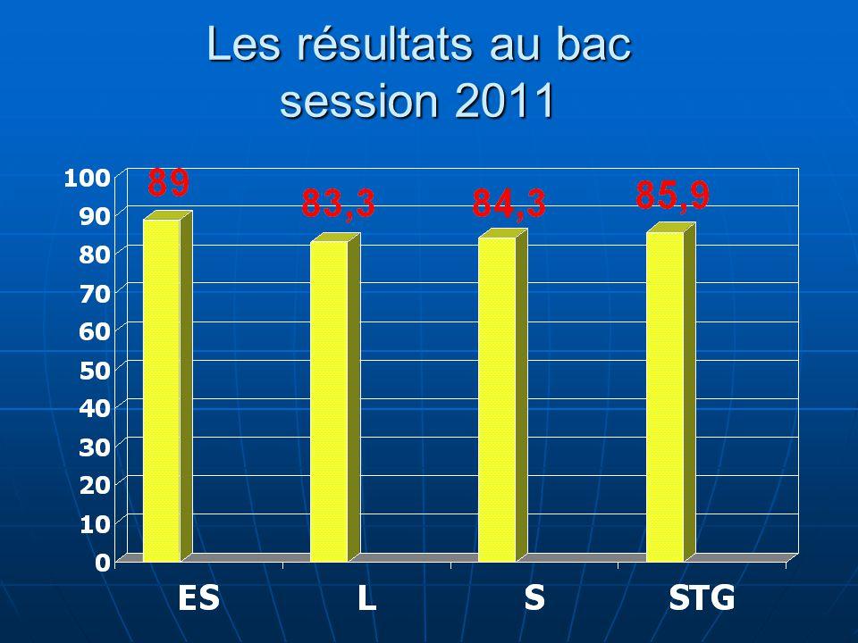 Les résultats au bac session 2011