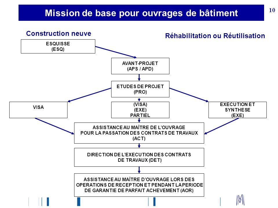 Mission de base pour ouvrages de bâtiment