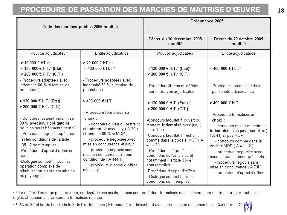 PROCEDURE DE PASSATION DES MARCHES DE MAITRISE D'ŒUVRE