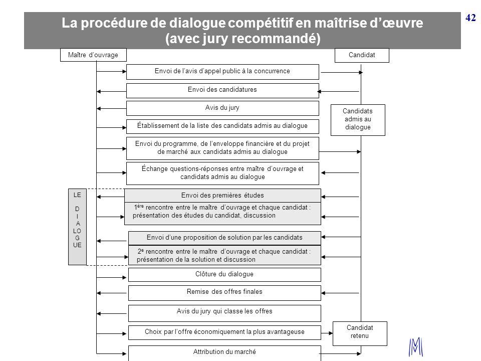 42. La procédure de dialogue compétitif en maîtrise d'œuvre (avec jury recommandé) Maître d'ouvrage.