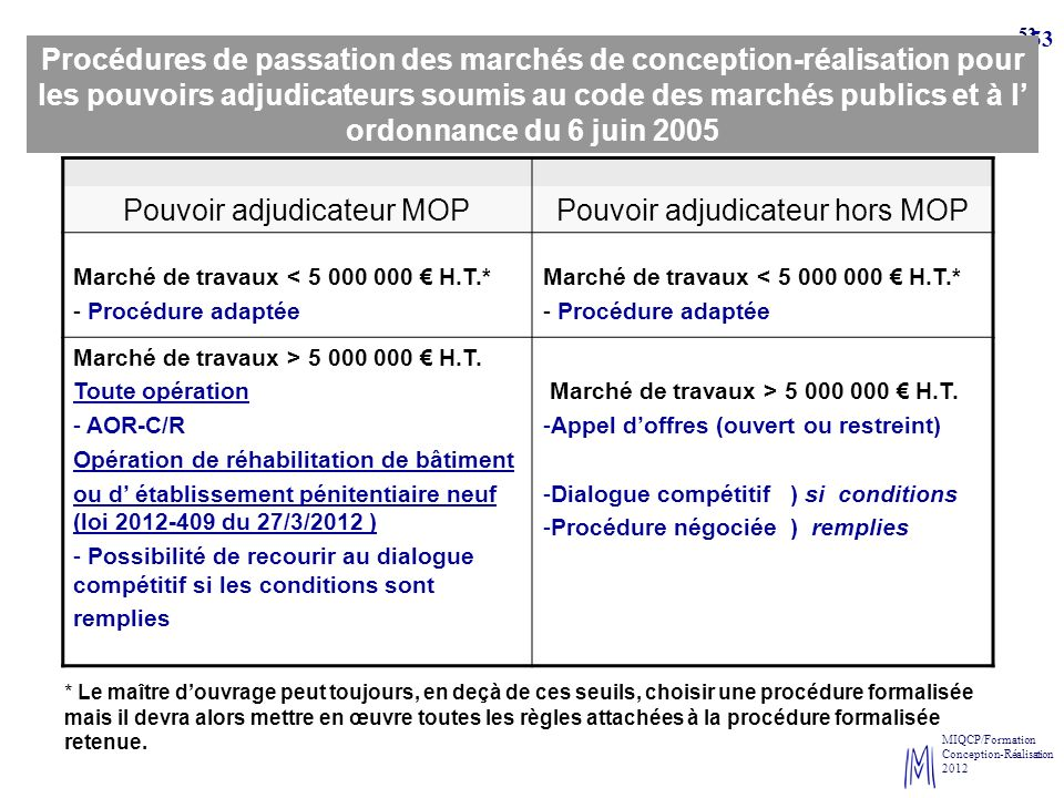 Pouvoir adjudicateur MOP Pouvoir adjudicateur hors MOP