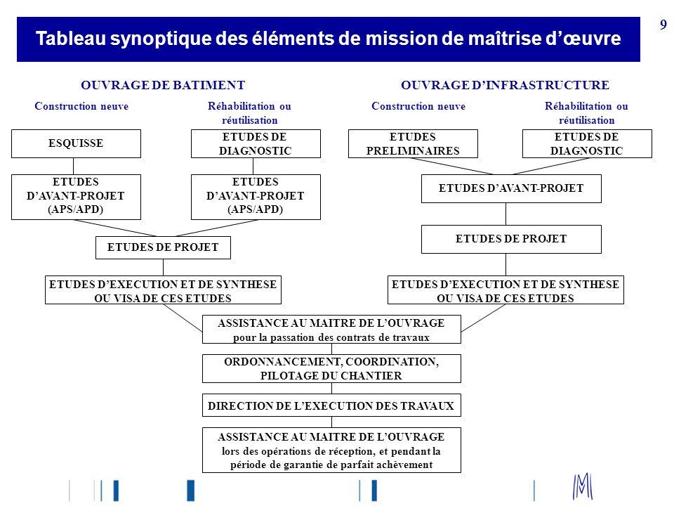 Tableau synoptique des éléments de mission de maîtrise d'œuvre