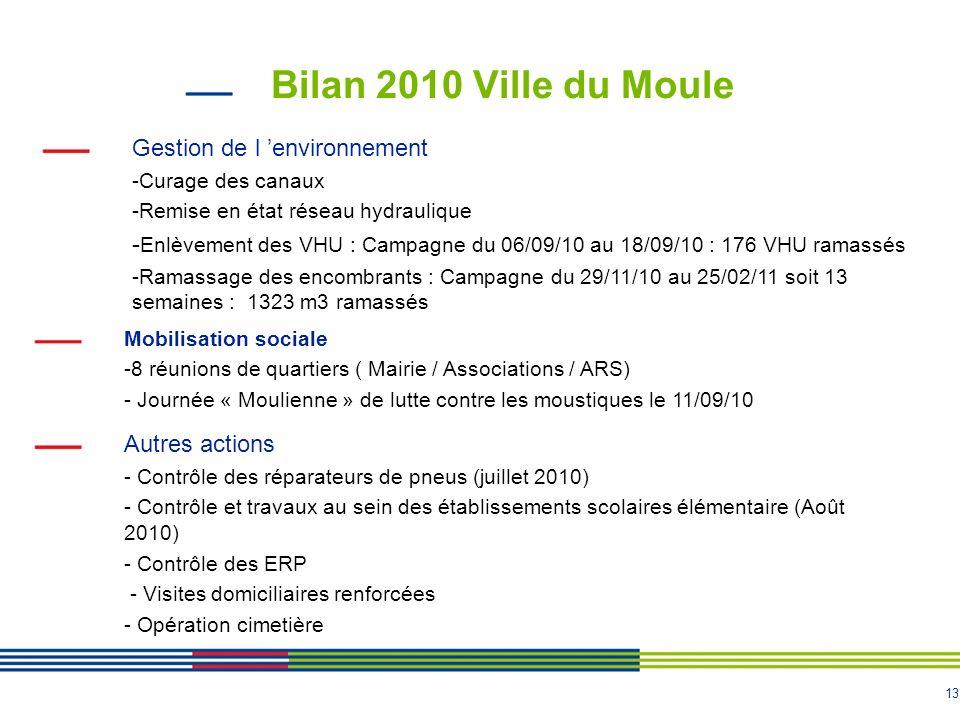Bilan 2010 Ville du Moule Gestion de l 'environnement